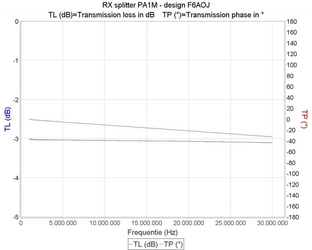 RX-splitter 3 dB poort 1 0-30 MHz min 3.01 max 3.10