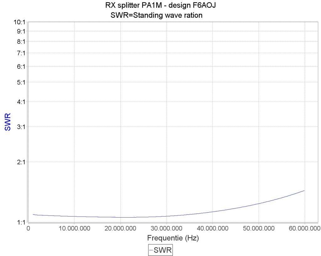 RX-splitter ingaande SWR max 1.42 0-60 MHz